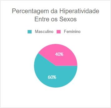 Percentagem Hiperatividade Sexos