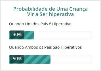 Probabilidade Hiperatividade